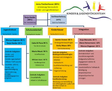 Organigramm des Kinder- und Jugendförderteams.