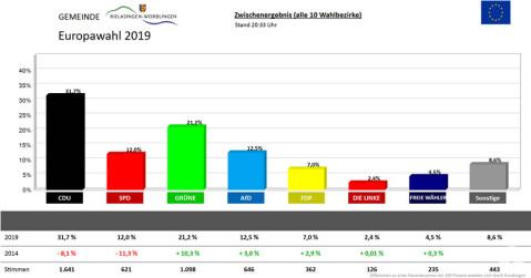Grafik Europawahl 2019 Rielasingen-Worblingen