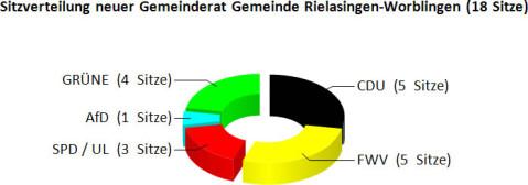 Grafik Sitzverteilung Gemeinderatswahl 2019.