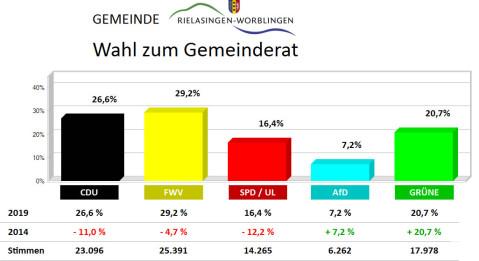Grafik Wahlergebnis Gemeinderatswahl 2019.
